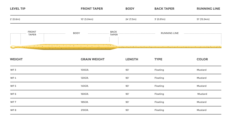 Sylk Line Weight Forward Profile